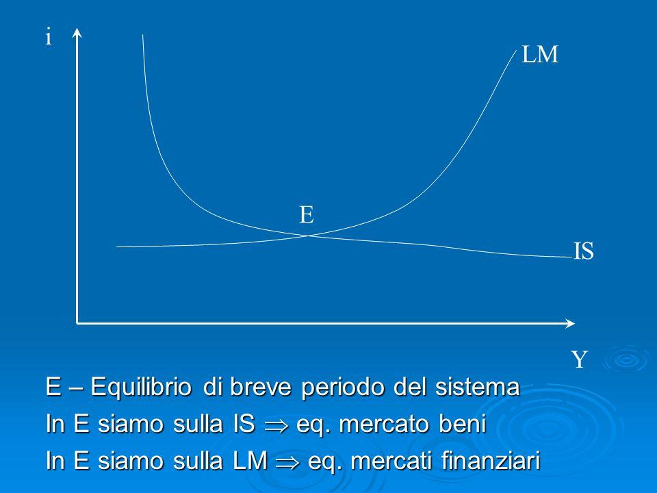 E – Equilibrio di breve periodo del sistema In E siamo sulla IS eq. mercato beni In E siamo sulla LM eq. mercati finanziari i Y E IS LM