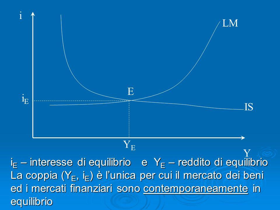 i Y E IS LM i E – interesse di equilibrio e Y E – reddito di equilibrio La coppia (Y E, i E ) è lunica per cui il mercato dei beni ed i mercati finanziari sono contemporaneamente in equilibrio iEiE YEYE