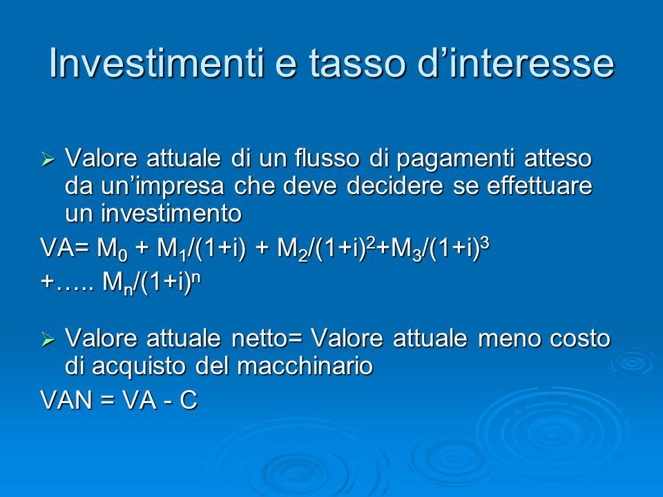 Investimenti e tasso dinteresse Limpresa effettuerà linvestimento se il VAN è positivo Limpresa effettuerà linvestimento se il VAN è positivo Il VAN è una funzione inversa del tasso dinteresse Il VAN è una funzione inversa del tasso dinteresse Nel grafico, linvestimento di questo esempio non verrà effettuato se il tasso dinteresse è superiore al 7,5% Nel grafico, linvestimento di questo esempio non verrà effettuato se il tasso dinteresse è superiore al 7,5% Aumenti e diminuzioni del tasso dinteresse cambiano lammontare di investimenti effettuati dalle imprese Aumenti e diminuzioni del tasso dinteresse cambiano lammontare di investimenti effettuati dalle imprese Il tasso dinteresse è determinato nei mercati finanziari ma influisce sui mercati dei beni Il tasso dinteresse è determinato nei mercati finanziari ma influisce sui mercati dei beni