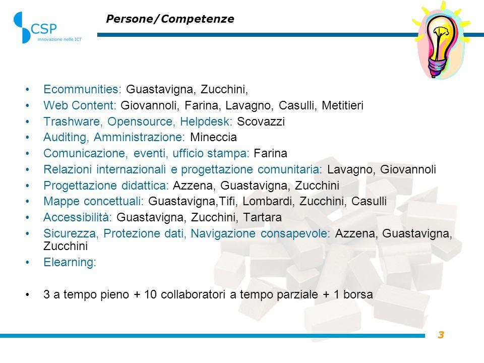 3 Persone/Competenze Ecommunities: Guastavigna, Zucchini, Web Content: Giovannoli, Farina, Lavagno, Casulli, Metitieri Trashware, Opensource, Helpdesk: Scovazzi Auditing, Amministrazione: Mineccia Comunicazione, eventi, ufficio stampa: Farina Relazioni internazionali e progettazione comunitaria: Lavagno, Giovannoli Progettazione didattica: Azzena, Guastavigna, Zucchini Mappe concettuali: Guastavigna,Tifi, Lombardi, Zucchini, Casulli Accessibilità: Guastavigna, Zucchini, Tartara Sicurezza, Protezione dati, Navigazione consapevole: Azzena, Guastavigna, Zucchini Elearning: 3 a tempo pieno + 10 collaboratori a tempo parziale + 1 borsa