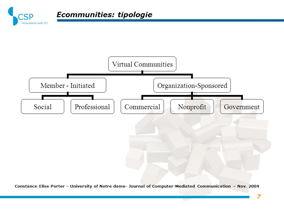 7 Ecommunities: tipologie Virtual Communities Member - Initiated SocialProfessional Organization- Sponsored CommercialNonprofitGovernment Constance Elise Porter – University of Notre dame- Journal of Computer-Mediated Communication – Nov.