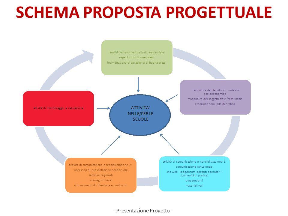SCHEMA PROPOSTA PROGETTUALE - Presentazione Progetto -