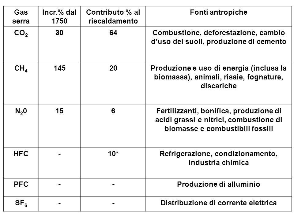 Gas serra Incr.% dal 1750 Contributo % al riscaldamento Fonti antropiche CO 2 3064Combustione, deforestazione, cambio duso dei suoli, produzione di ce