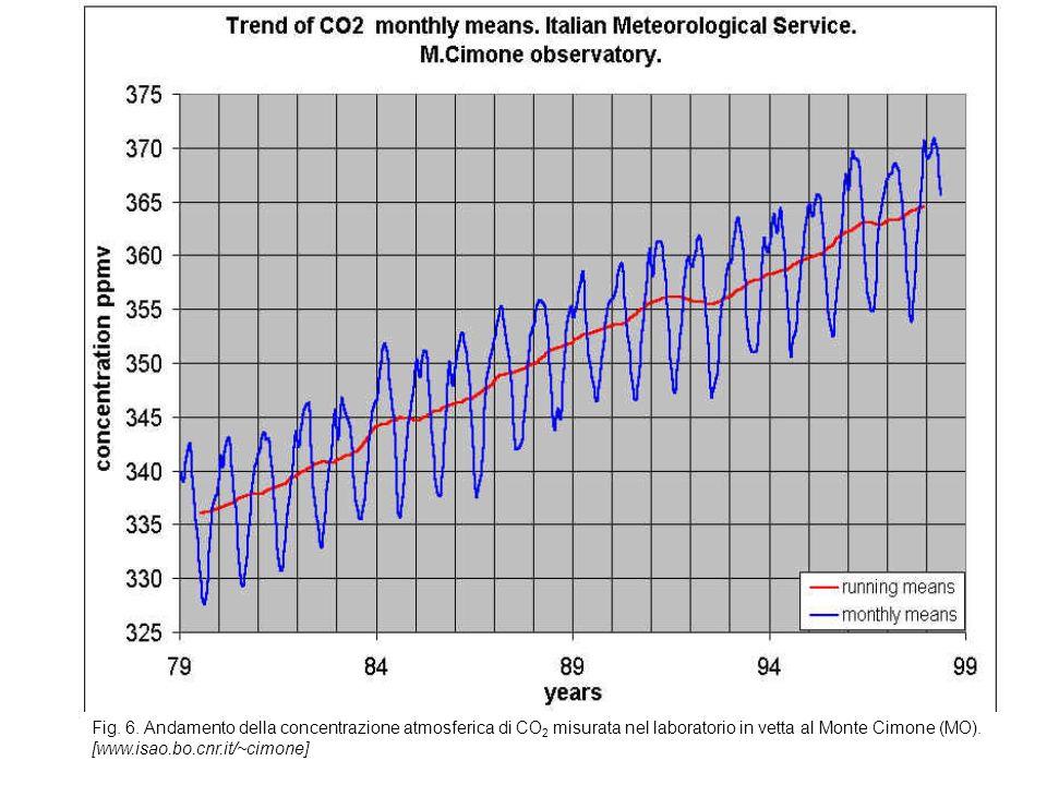 Fig. 6. Andamento della concentrazione atmosferica di CO 2 misurata nel laboratorio in vetta al Monte Cimone (MO). [www.isao.bo.cnr.it/~cimone]