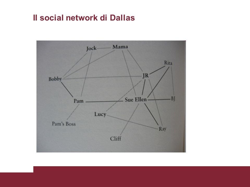 Il social network di Dallas