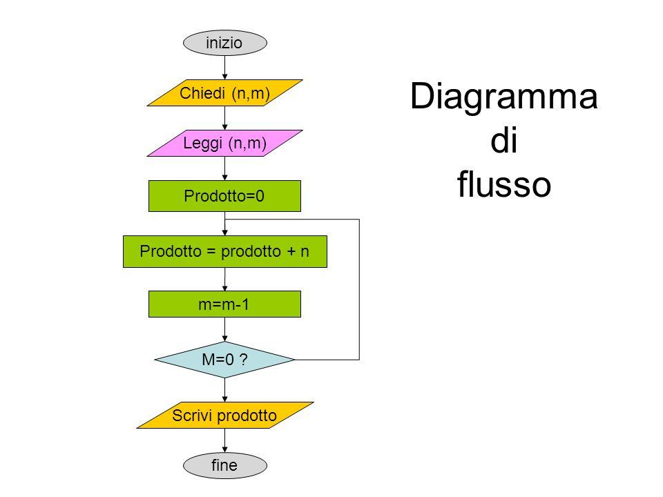 Diagramma di flusso Prodotto=0 Chiedi (n,m) M=0 ? inizio fine Leggi (n,m) Prodotto = prodotto + n m=m-1 Scrivi prodotto
