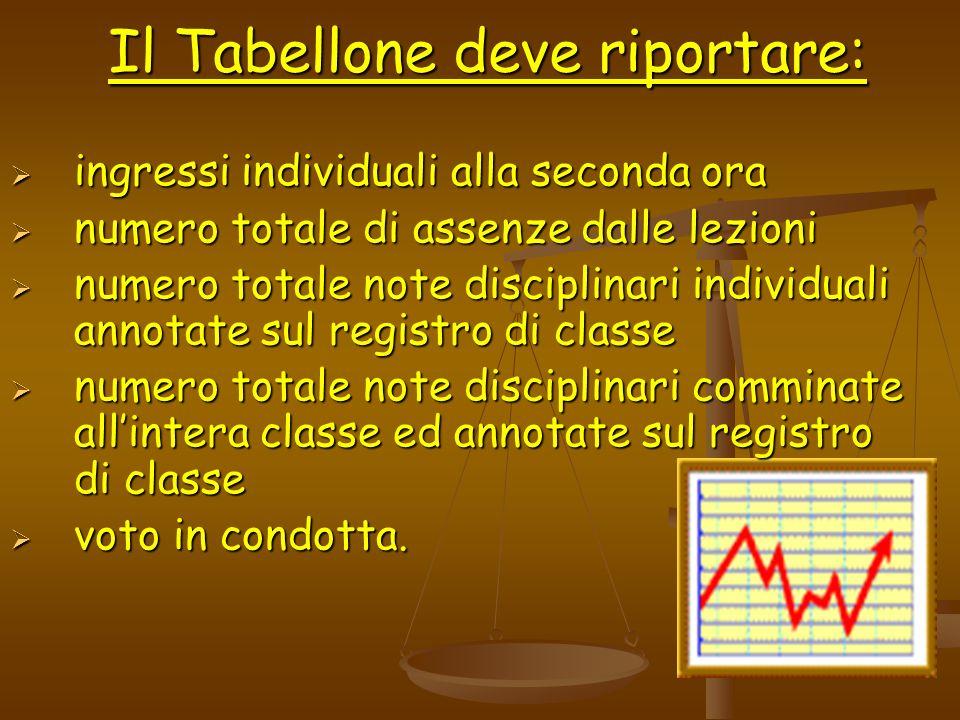 Il Tabellone deve riportare : ingressi individuali alla seconda ora ingressi individuali alla seconda ora numero totale di assenze dalle lezioni numer
