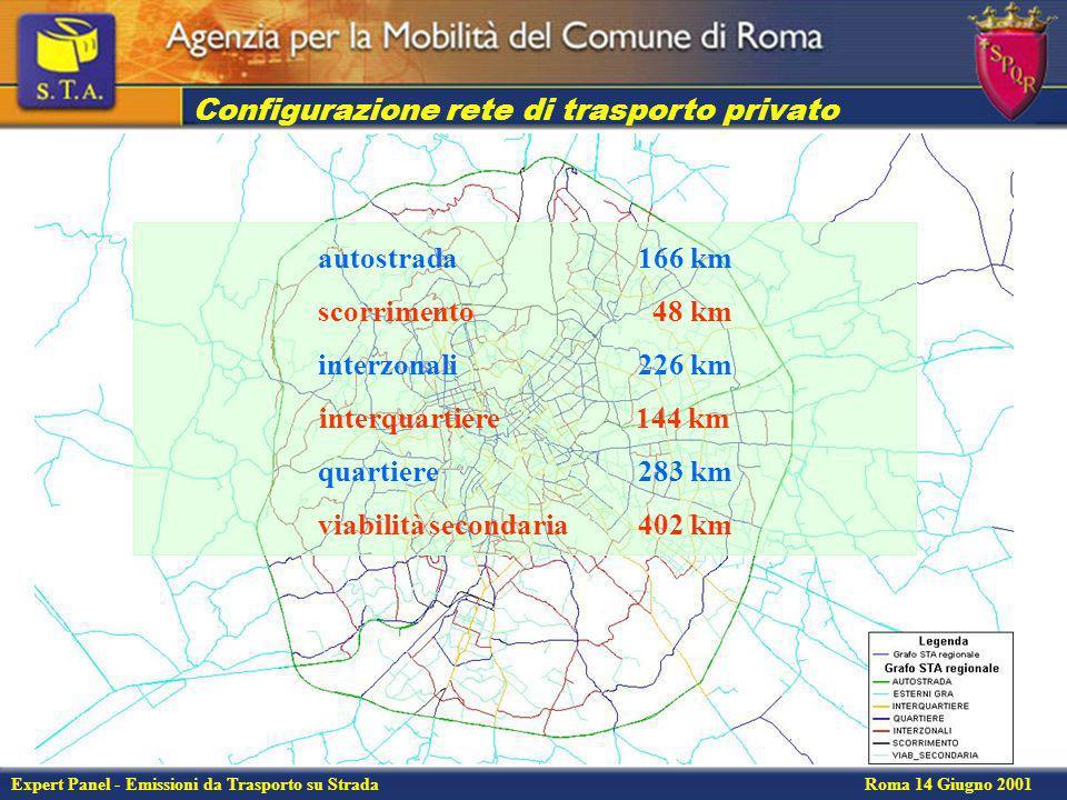 Expert Panel - Emissioni da Trasporto su Strada Roma 14 Giugno 2001 Ripartizione modale nellora di punta del mattino Intero territorio comunale Ripartizione modale