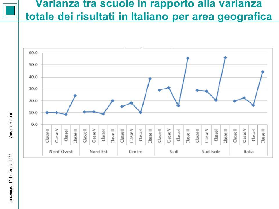 Varianza tra scuole in rapporto alla varianza totale dei risultati in Italiano per area geografica Lancenigo, 14 febbraio 2011 Angela Martini