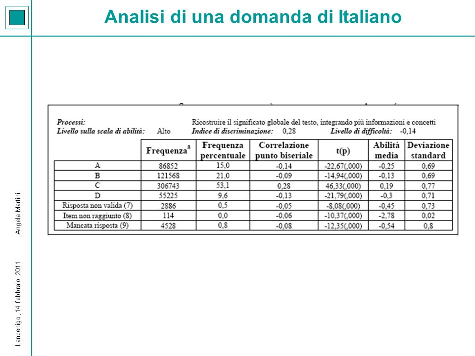 Analisi di una domanda di Italiano Lancenigo, 14 febbraio 2011 Angela Martini