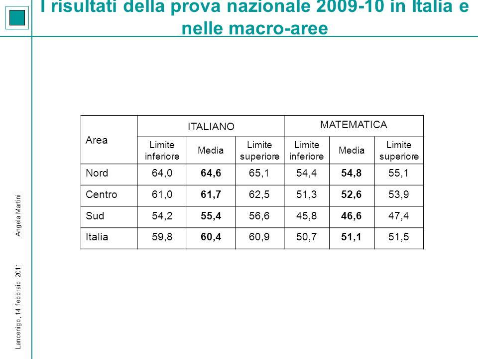 I risultati della prova nazionale 2009-10 in Italia e nelle macro-aree Area ITALIANO MATEMATICA Limite inferiore Media Limite superiore Limite inferiore Media Limite superiore Nord64,064,665,154,454,855,1 Centro61,061,762,551,352,653,9 Sud54,255,456,645,846,647,4 Italia59,860,460,950,751,151,5 Lancenigo, 14 febbraio 2011 Angela Martini