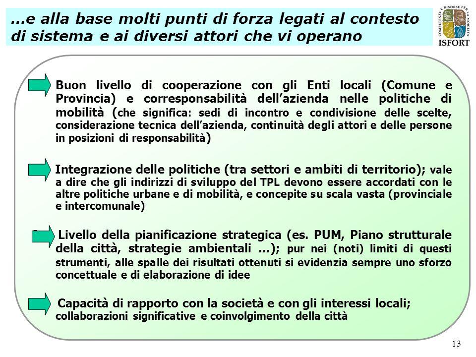 13 1.Buon livello di cooperazione con gli Enti locali (Comune e Provincia) e corresponsabilità dellazienda nelle politiche di mobilità ( che significa