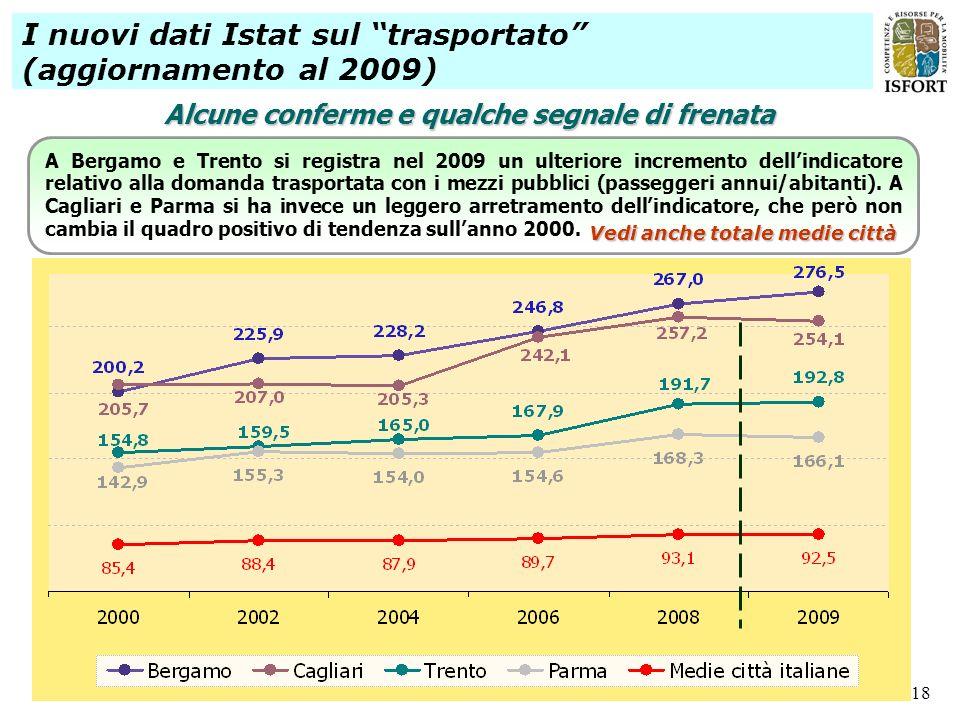 18 I nuovi dati Istat sul trasportato (aggiornamento al 2009) Alcune conferme e qualche segnale di frenata A Bergamo e Trento si registra nel 2009 un