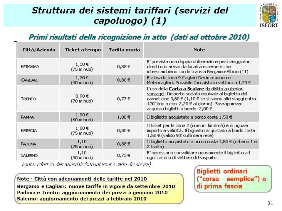 31 Struttura dei sistemi tariffari (servizi del capoluogo) (1) Primi risultati della ricognizione in atto (dati ad ottobre 2010) Note - Città con adeg