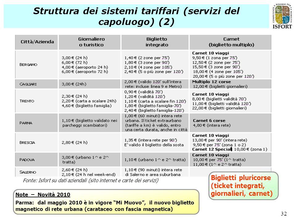 32 Struttura dei sistemi tariffari (servizi del capoluogo) (2) Note – Novità 2010 Parma: dal maggio 2010 è in vigore Mi Muovo, il nuovo biglietto magn