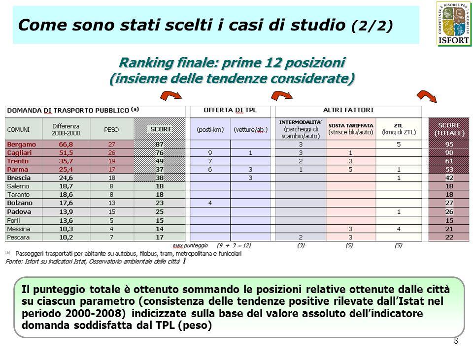 8 Ranking finale: prime 12 posizioni (insieme delle tendenze considerate) Il punteggio totale è ottenuto sommando le posizioni relative ottenute dalle