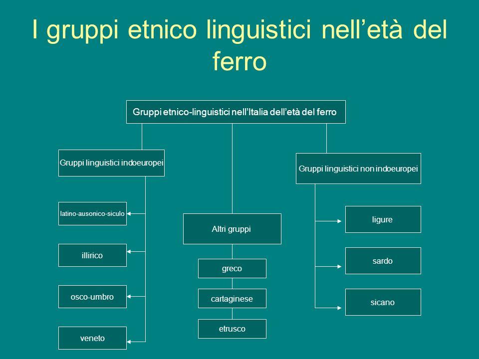 I gruppi etnico linguistici nelletà del ferro Gruppi etnico-linguistici nellItalia delletà del ferro Gruppi linguistici indoeuropei Gruppi linguistici