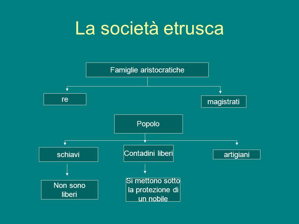 La società etrusca Famiglie aristocratiche re magistrati Popolo schiavi Contadini liberi artigiani Non sono liberi Si mettono sotto la protezione di u