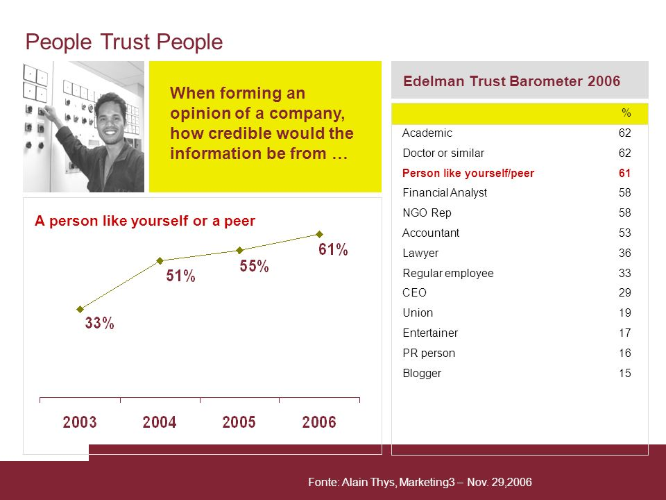 A person like yourself or a peer Edelman Trust Barometer 2006 When forming an opinion of a company, how credible would the information be from … % Aca