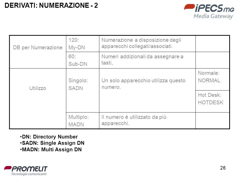26 DERIVATI: NUMERAZIONE - 2 DB per Numerazione 120: My-DN Numerazione a disposizione degli apparecchi collegati/associati. 60: Sub-DN Numeri addizion