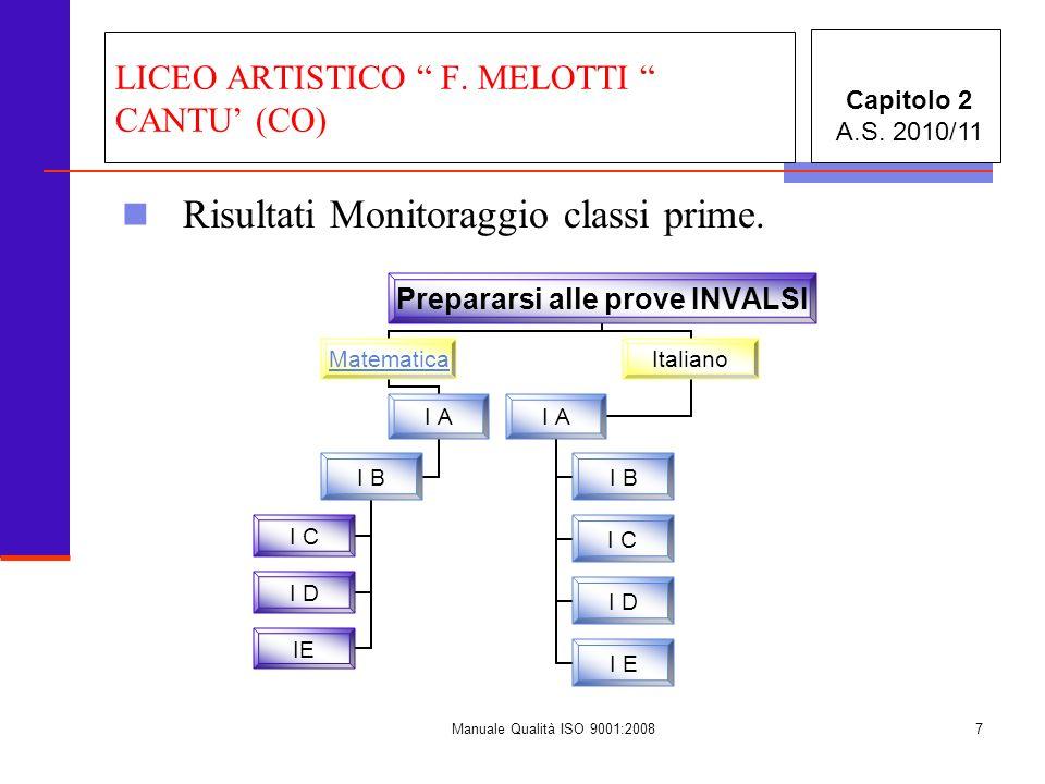 Manuale Qualità ISO 9001:20087 LICEO ARTISTICO F. MELOTTI CANTU (CO) Risultati Monitoraggio classi prime. Capitolo 2 A.S. 2010/11 Prepararsi alle prov