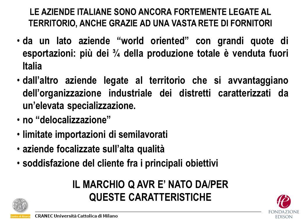 CRANEC Università Cattolica di Milano LE AZIENDE ITALIANE SONO ANCORA FORTEMENTE LEGATE AL TERRITORIO, ANCHE GRAZIE AD UNA VASTA RETE DI FORNITORI da