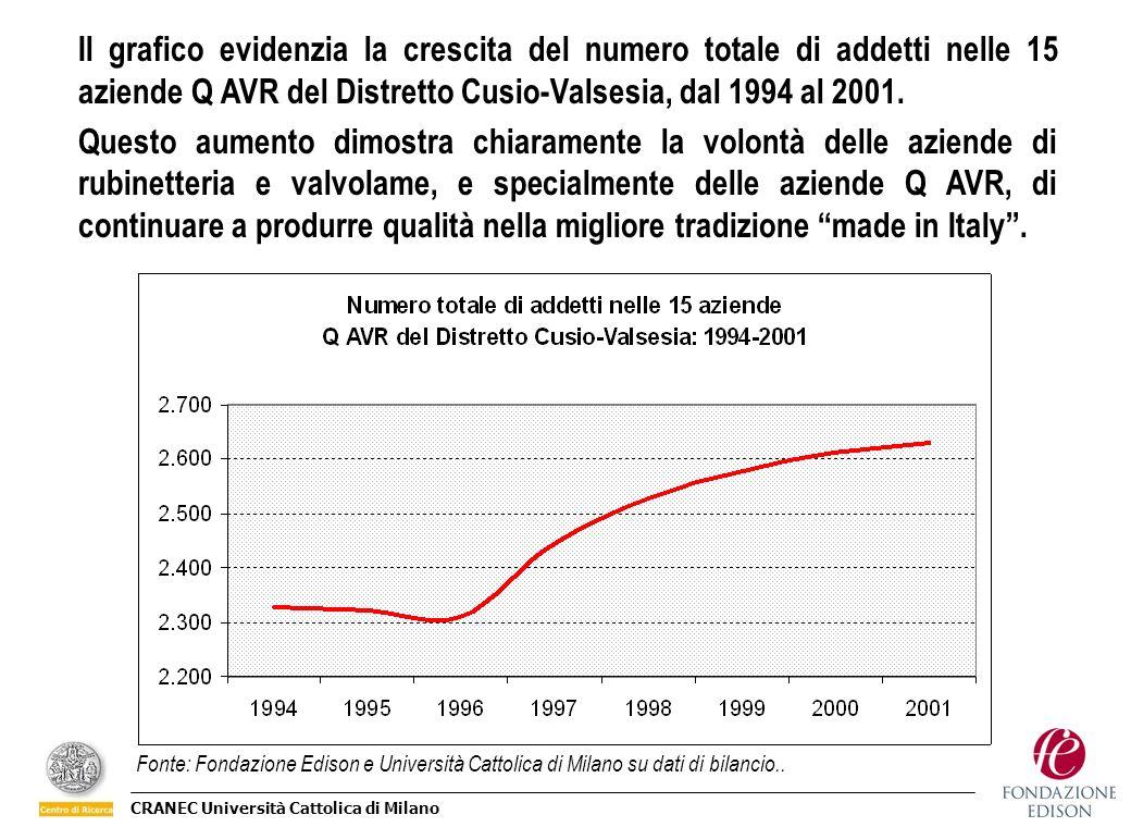CRANEC Università Cattolica di Milano Il grafico evidenzia la crescita del numero totale di addetti nelle 15 aziende Q AVR del Distretto Cusio-Valsesi
