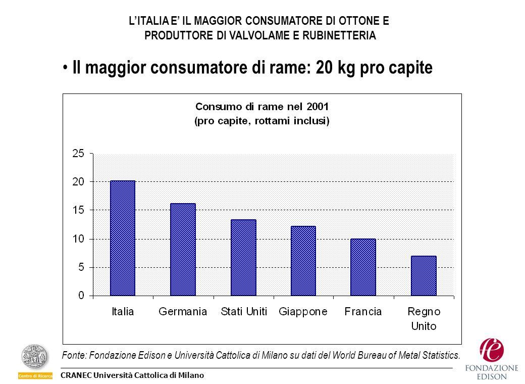 CRANEC Università Cattolica di Milano LITALIA E IL MAGGIOR CONSUMATORE DI OTTONE E PRODUTTORE DI VALVOLAME E RUBINETTERIA Il maggior consumatore di ra