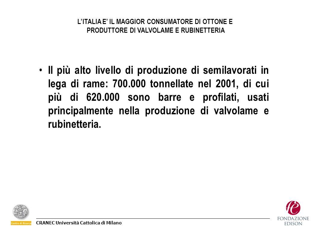 CRANEC Università Cattolica di Milano Il più alto livello di produzione di semilavorati in lega di rame: 700.000 tonnellate nel 2001, di cui più di 62