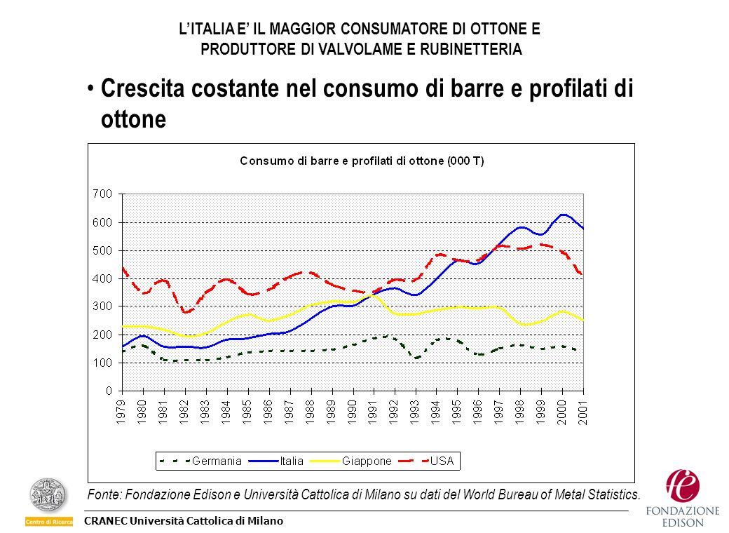 CRANEC Università Cattolica di Milano Crescita costante nel consumo di barre e profilati di ottone Fonte: Fondazione Edison e Università Cattolica di