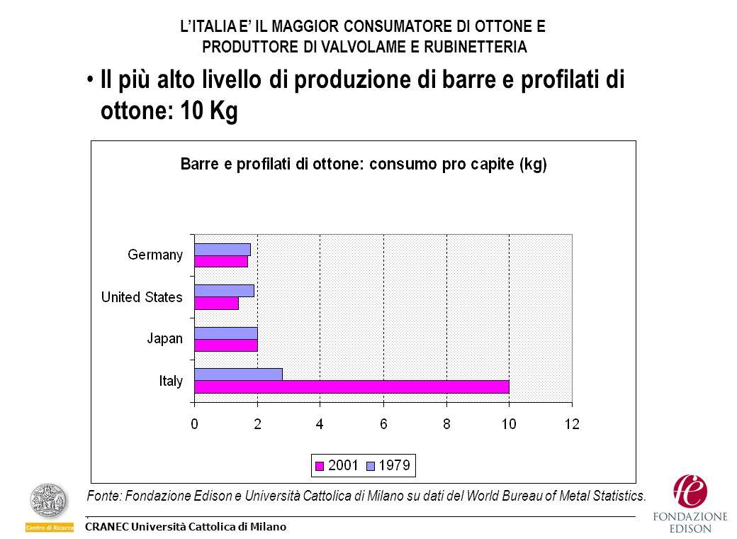 CRANEC Università Cattolica di Milano Fonte: Fondazione Edison e Università Cattolica di Milano su dati del World Bureau of Metal Statistics.. Il più