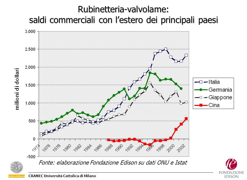 CRANEC Università Cattolica di Milano Fonte: elaborazione Fondazione Edison su dati ONU e Istat Rubinetteria-valvolame: saldi commerciali con lestero