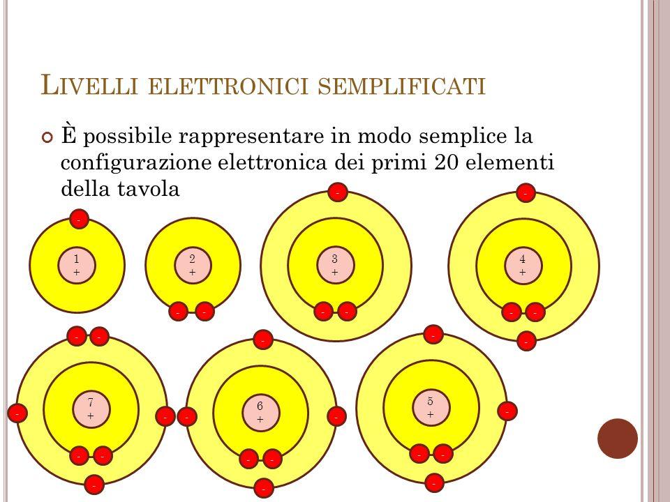 L IVELLI ELETTRONICI SEMPLIFICATI È possibile rappresentare in modo semplice la configurazione elettronica dei primi 20 elementi della tavola 1+1+ - 2