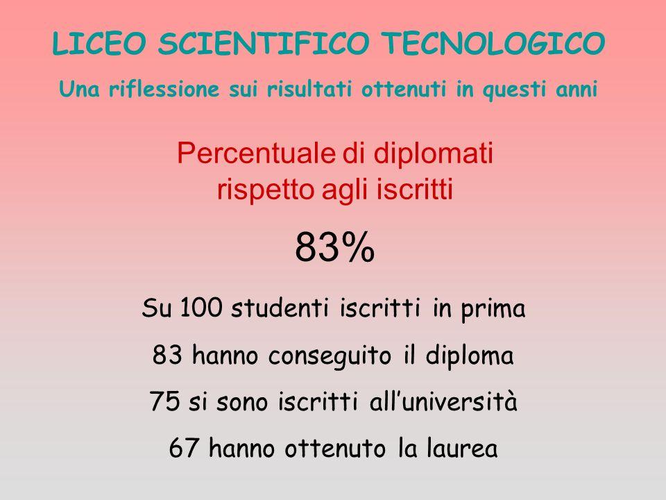 LICEO SCIENTIFICO TECNOLOGICO Una riflessione sui risultati ottenuti in questi anni Percentuale di diplomati rispetto agli iscritti 83% Su 100 student