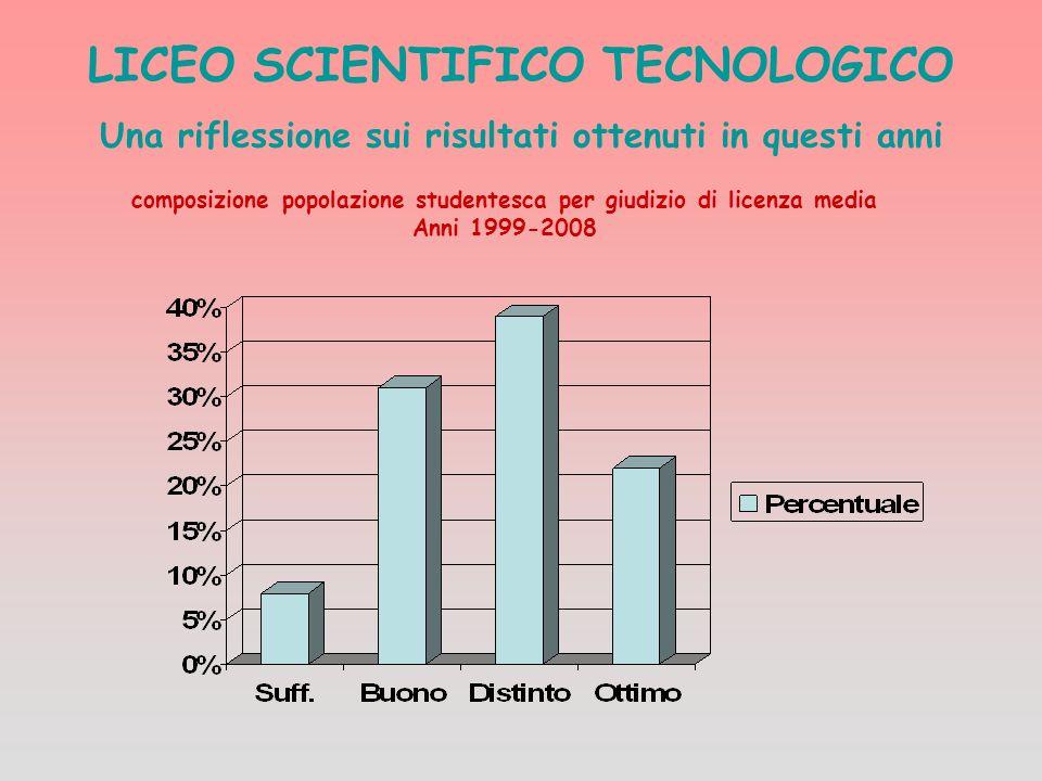 LICEO SCIENTIFICO TECNOLOGICO Una riflessione sui risultati ottenuti in questi anni composizione popolazione studentesca per giudizio di licenza media Anni 1999-2008