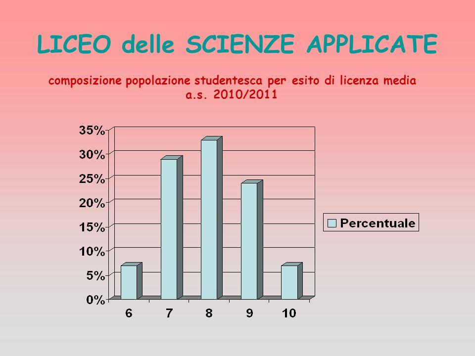LICEO delle SCIENZE APPLICATE composizione popolazione studentesca per esito di licenza media a.s. 2010/2011