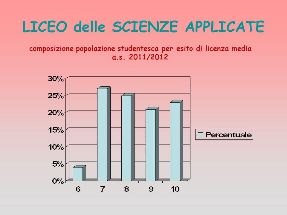 LICEO delle SCIENZE APPLICATE composizione popolazione studentesca per esito di licenza media a.s. 2011/2012