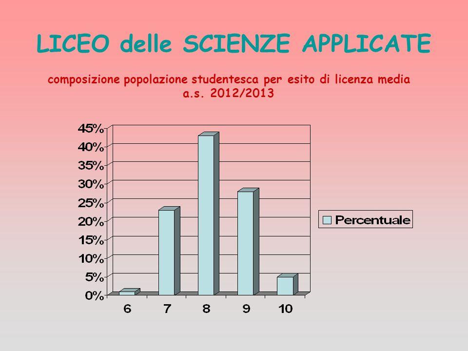 LICEO delle SCIENZE APPLICATE composizione popolazione studentesca per esito di licenza media a.s. 2012/2013