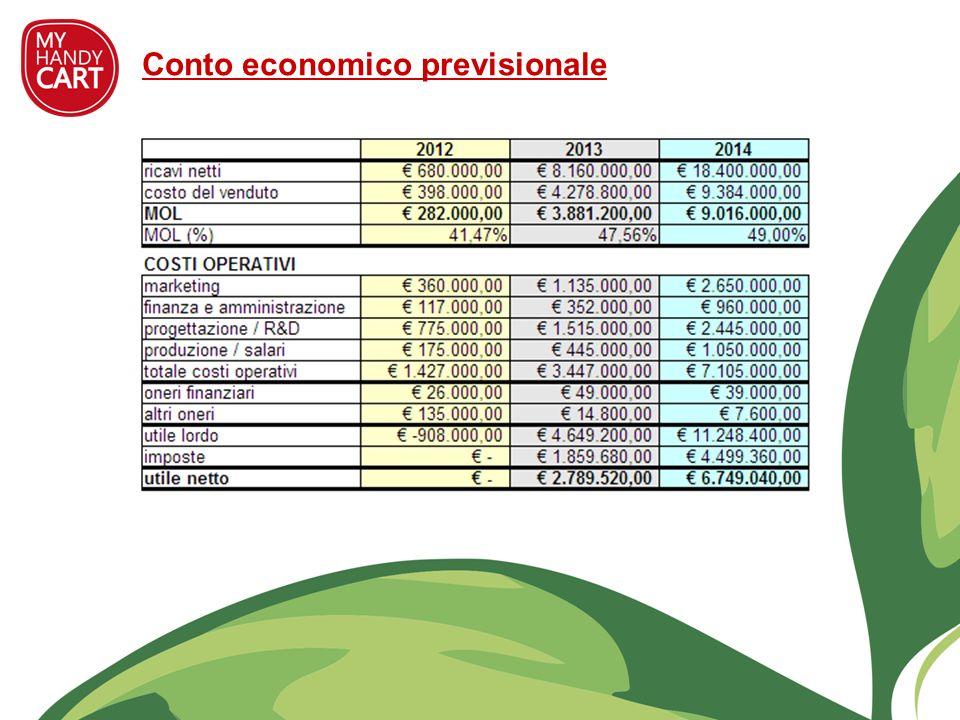Conto economico previsionale