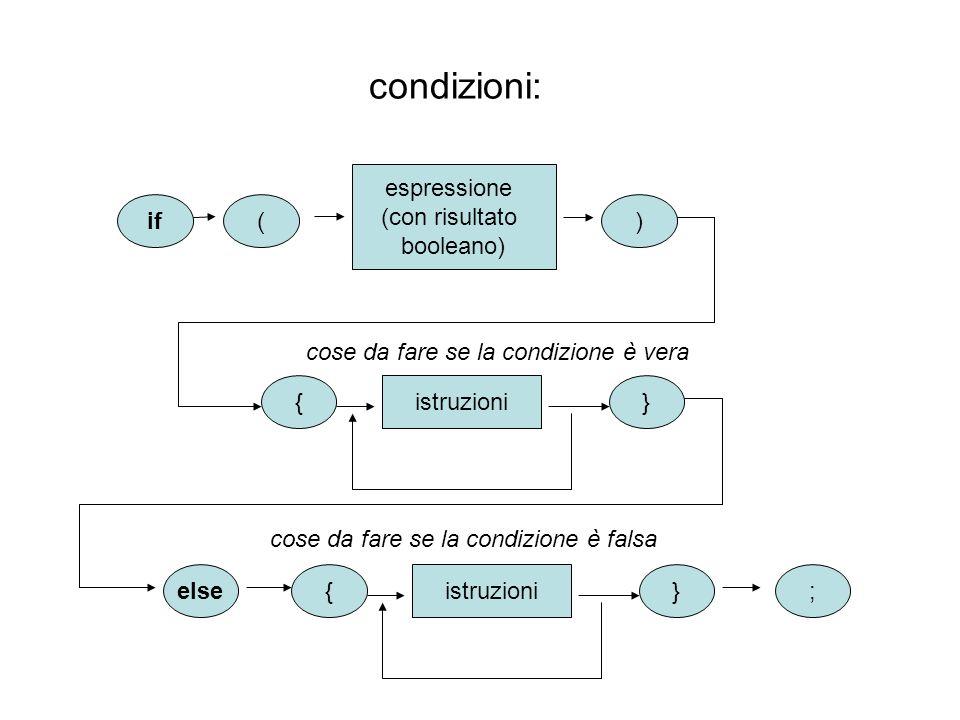 condizioni: if espressione (con risultato booleano) () {} istruzioni cose da fare se la condizione è vera {} istruzioni else cose da fare se la condizione è falsa ;