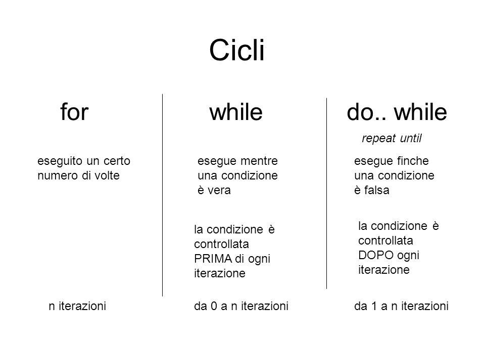 Cicli eseguito un certo numero di volte esegue mentre una condizione è vera esegue finche una condizione è falsa fordo..