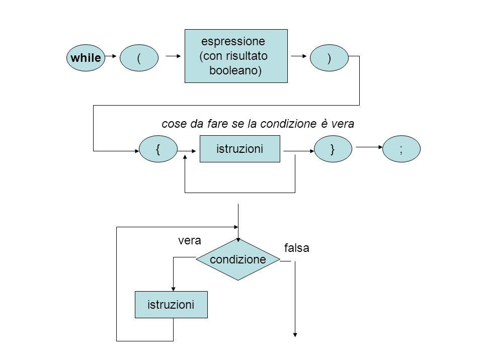 while espressione (con risultato booleano) () {} istruzioni cose da fare se la condizione è vera ; condizione vera istruzioni falsa