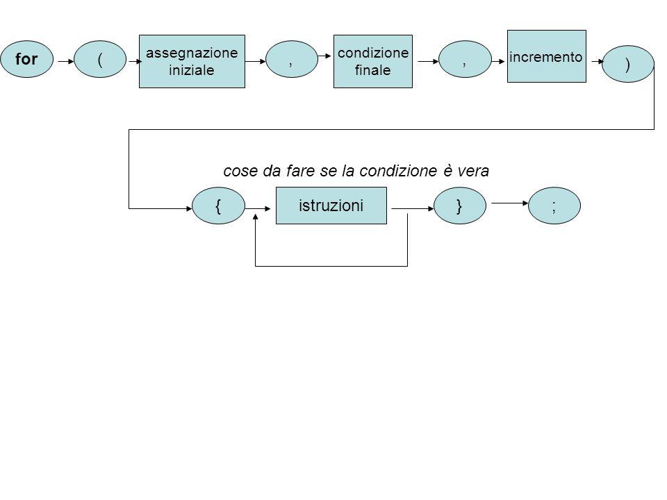 for assegnazione iniziale ( {} istruzioni cose da fare se la condizione è vera ;, condizione finale, incremento )