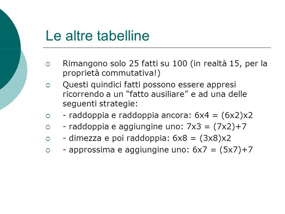 Le altre tabelline Rimangono solo 25 fatti su 100 (in realtà 15, per la proprietà commutativa!) Questi quindici fatti possono essere appresi ricorrend