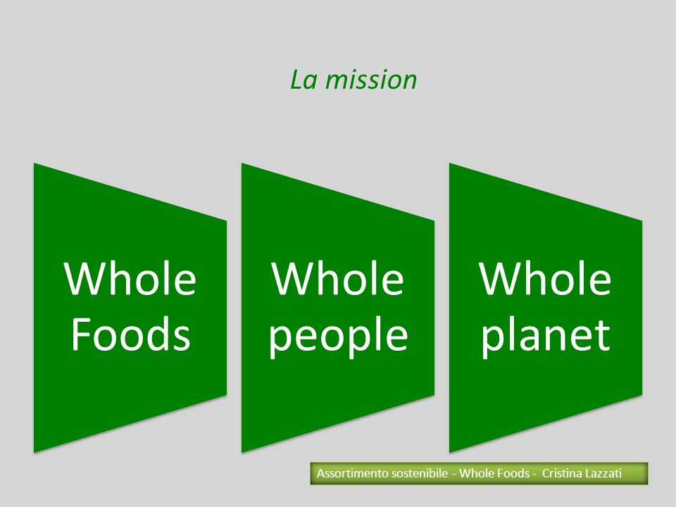 La sostenibilità si legge nellassortimento La sostenibilità è nella scelta delle private label, dei fornitori La sostenibilità è nelleducazione al cliente La sostenibilità è nei materiali utilizzati Indice dei temi Assortimento sostenibile - Whole Foods - Cristina Lazzati