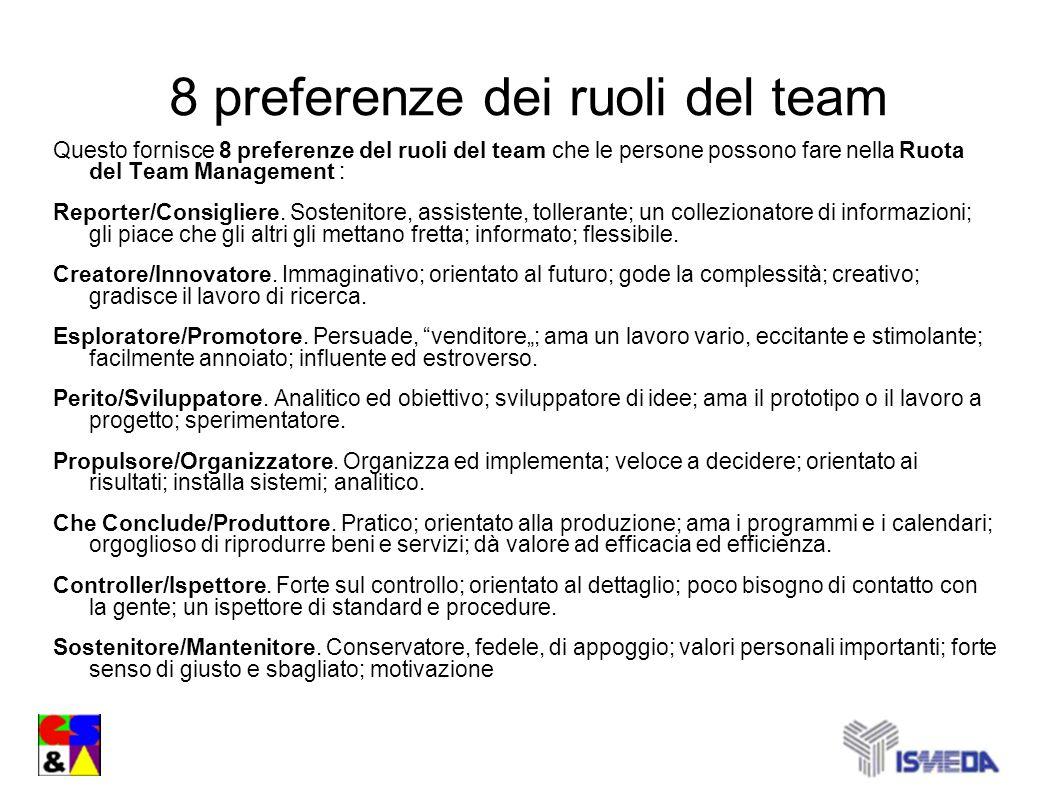 8 preferenze dei ruoli del team Questo fornisce 8 preferenze del ruoli del team che le persone possono fare nella Ruota del Team Management : Reporter