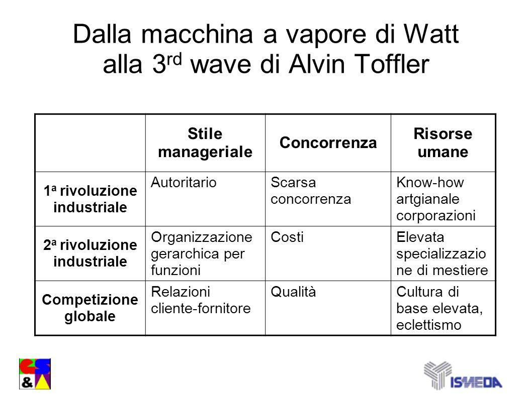 Dalla macchina a vapore di Watt alla 3 rd wave di Alvin Toffler Stile manageriale Concorrenza Risorse umane 1 a rivoluzione industriale AutoritarioSca