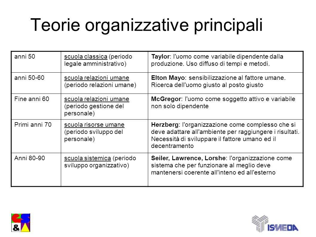 Teorie organizzative principali anni 50scuola classica (periodo legale amministrativo) Taylor: l'uomo come variabile dipendente dalla produzione. Uso
