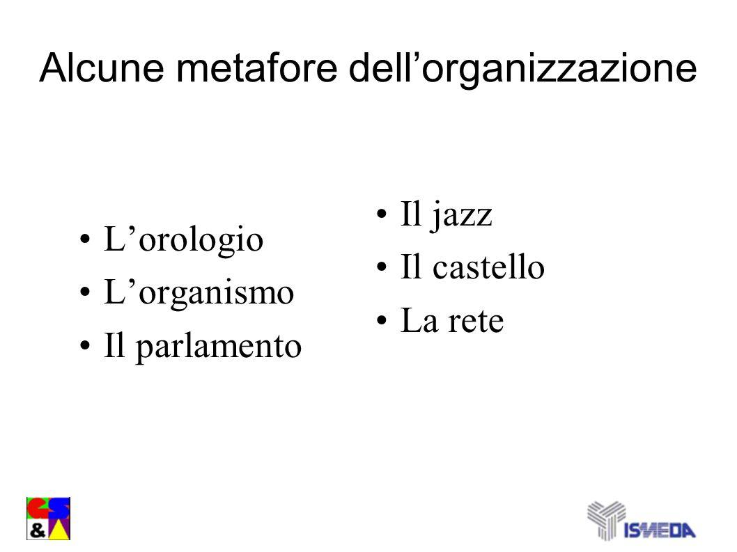 Alcune metafore dellorganizzazione Lorologio Lorganismo Il parlamento Il jazz Il castello La rete