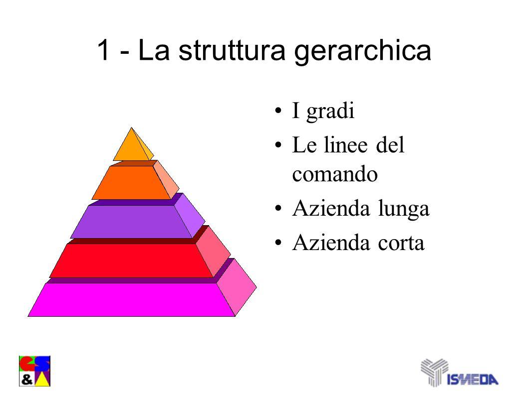1 - La struttura gerarchica I gradi Le linee del comando Azienda lunga Azienda corta